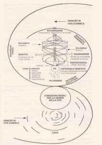 Modello-Teorico-di-Biodanza